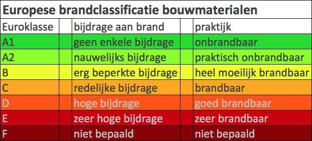 blog_brandclassificatie_brandveiligheid_bouw_materialen_Euroklasse_MgO_A1