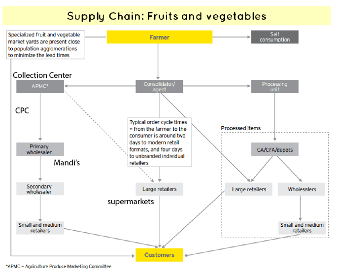 nissan s supply chain